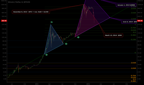 BTCUSD: Revised 3 month chart update