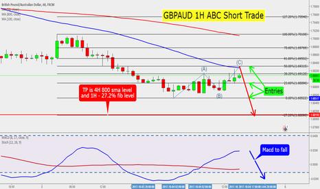 GBPAUD: GBPAUD 1H ABC Short Trade