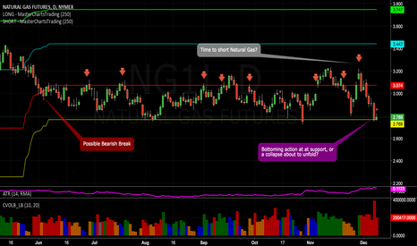 NG1!: Natural Gas: Bottoming Action At Support, Or A Collapse Next?