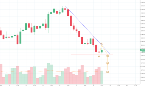 GOLD: Fast analyse for $GOLD ( now neutral )