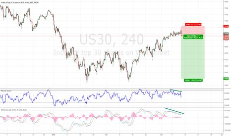 US30: Short Dow Jones