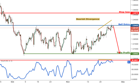 GBPUSD: GBPUSD testing major resistance, time to start selling