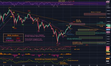 BTCUSD: BTC/USD - Beginning of the new bull run or deeper correction ?