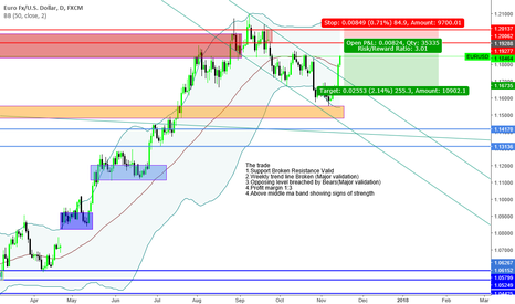 """EURUSD: """"Trade what you see not what you think"""" Bearish Sentiment"""