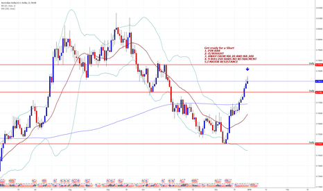 AUDUSD: AUD/USD Pin bar on resistance time to sell