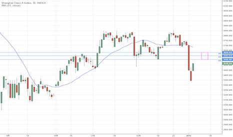 XGY0: 中国株は間もなく下落再開か?