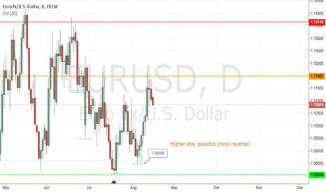EURUSD: Reverse on eur/usd ?