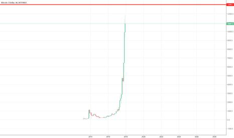 BTCUSD: Bitcoin may top at $13,045.90