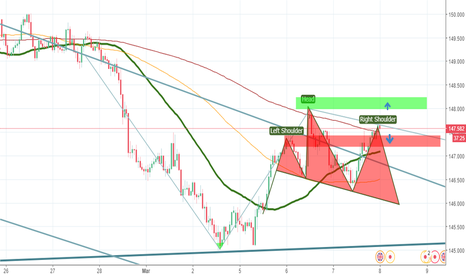 GBPJPY: GBPJPY 17 Year old analysis