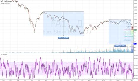 FA1!: Euro Bank 600 Index