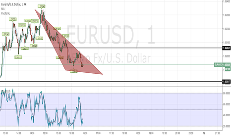 EURUSD: //Created by TheMightyChicken //Based on LazyBear's Value Chart