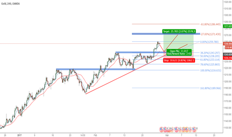 XAUUSD: GOLD TO THE UPSIDE