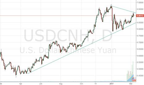 USDCNH: usdcnh