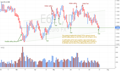 E61!: EURUSD testing the selling climax from March 2015