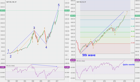 SPX: S&P 500 signals a significant equity breakdown #SPX $SPX
