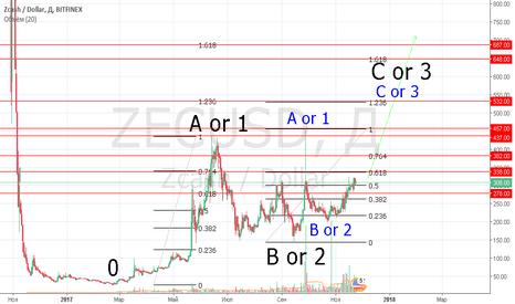 """ZECUSD: ZECUSDT Среднесрочный взгляд на Zcash. Позиция - """"Инвестор""""."""
