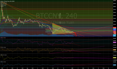 BTCCNY: Descending Triangle