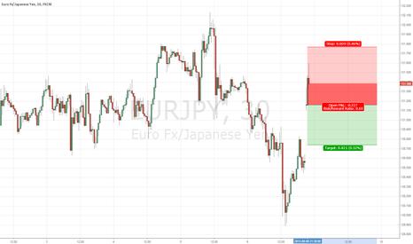 EURJPY: Short EURJPY on weekend gap up