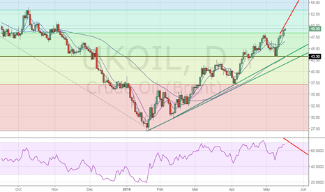 UKOIL: Brent oil - More gains on hourly closing above $49.38