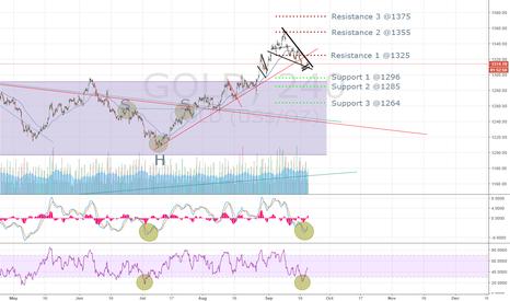 GOLD: Will the bulls strike back?