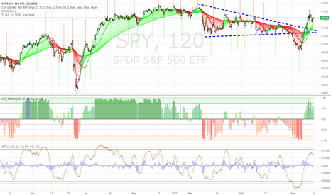 SPY: Head fake relief rally along with a decline