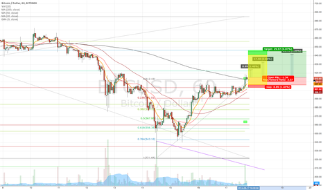 BTCUSD: Triggered by Engulfing Bull