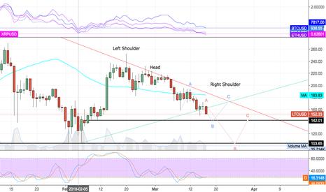 LTCUSD: LTC/USD - One of 2x Possible Scenarios