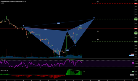 DISHMAN: BEARISH BUTTERFLY, 15 MINS (DISHMAN PHARMA) With Divergance