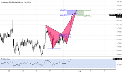 NZDCHF: NZDCHF potential pattern and reversal zone
