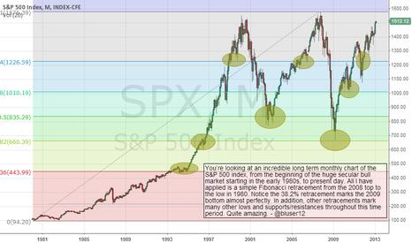 SPX: Long term S&P 500 index chart