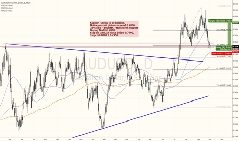 AUDUSD: Speculative AudUsd long, with a tight stop