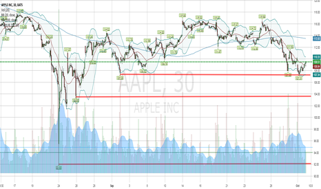"""AAPL: $AAPL 3 """"must hit"""" Prices for Recovery"""
