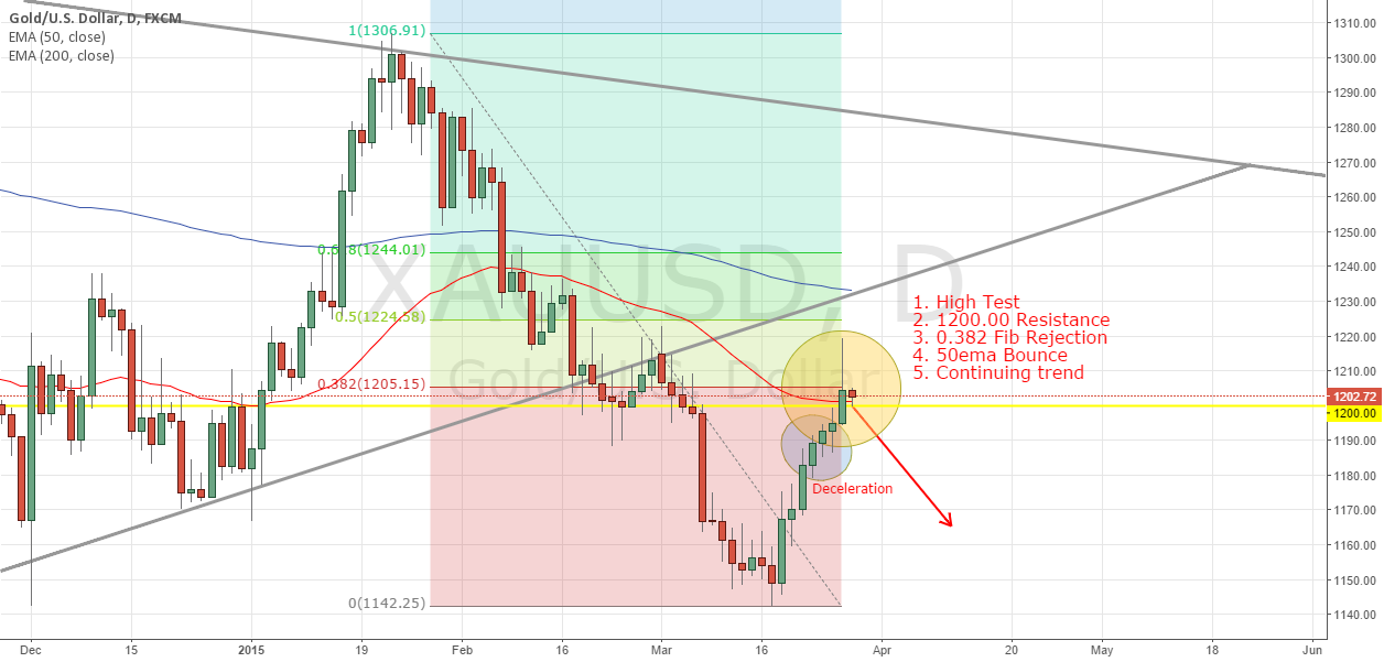 Time to go Gold Mining! - XAUUSD CONFLUENCE x5
