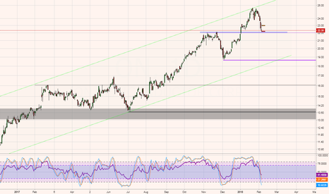 ON: ON - Watch S.T. correction for potential Long entry