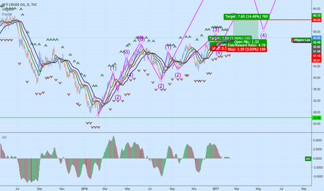 USOIL: Oil - Wave 5 to $60