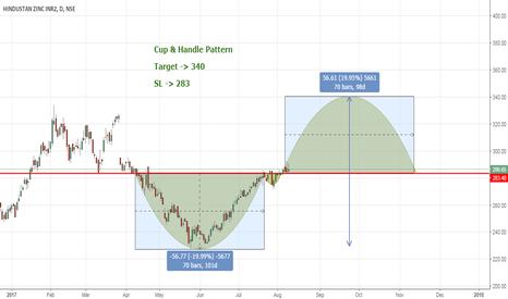 HINDZINC: Cup & Handle Pattern
