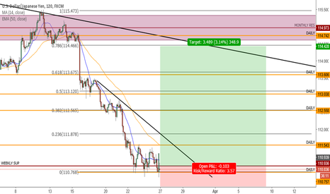 USDJPY: Strong support + Lower low (Multiple TF analysis)