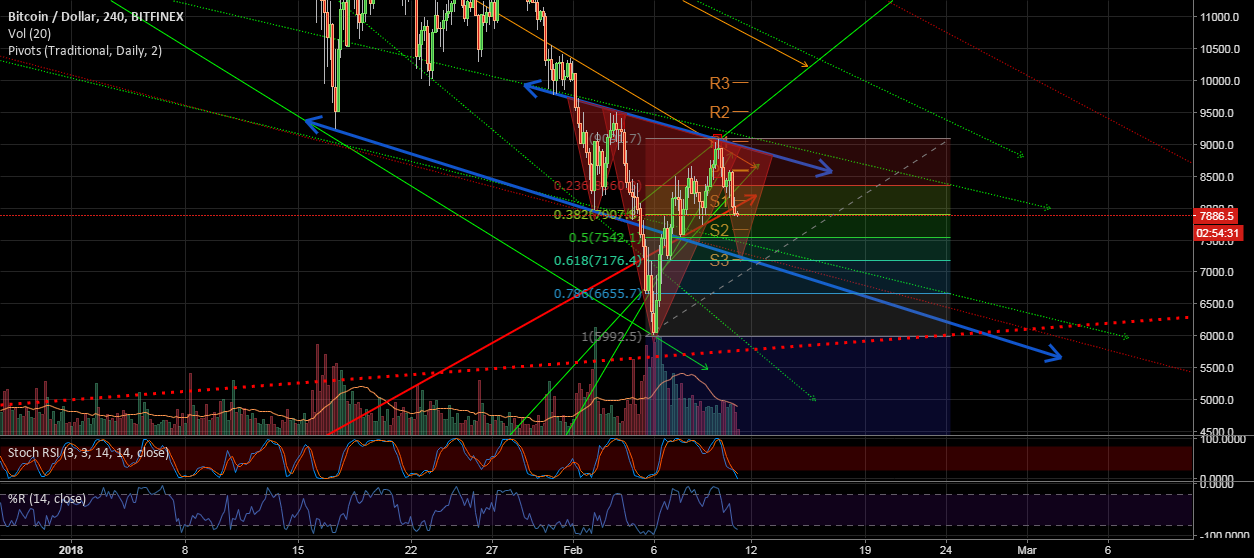 Btc tracking, possible HCHi in sight