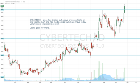 CYBERTECH: CYBERTECH  - Breakout on weekly