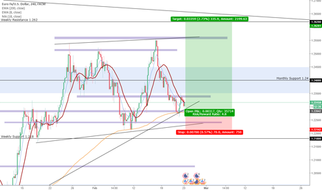 EURUSD: Daily EURUSD Chart - New Higher High?