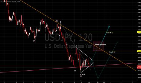 USDJPY: ドル円短期の注目ライン [2018-01-30 火 15:26]