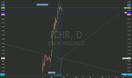 ICHR: ICHR good Watchlist candidate after IPO