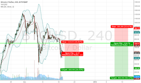 BTCUSD: I don't know what I'm doing