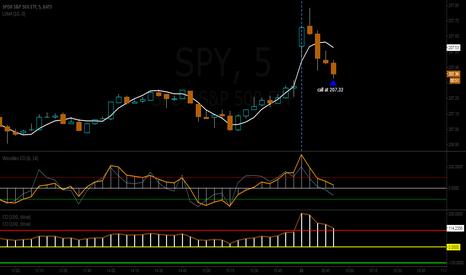 SPY: short term trader