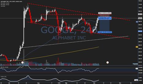 GOOGL: Trade Idea #33 - $GOOGL - Low Risk Short