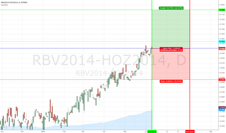 RBV2014-HOZ2014: Unleaded Gas / Heating Oil Spread