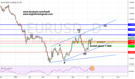 EURUSD: EURUSD my daily chart and target