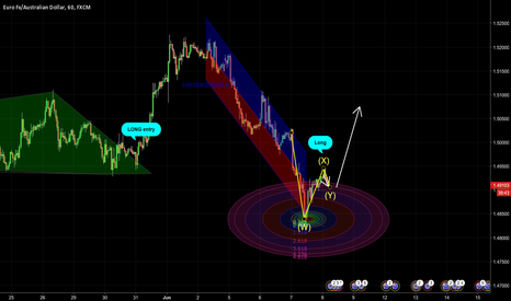 EURAUD: EURAUD trend is going to change : Long Entry