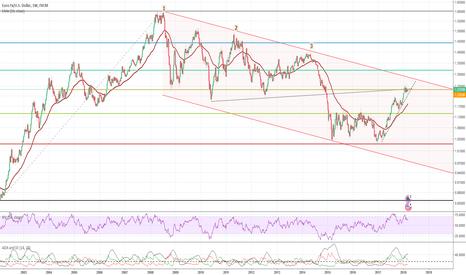 EURUSD: Euro up or down?