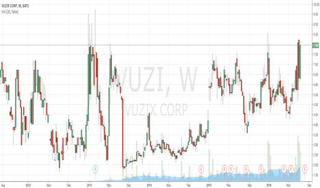 VUZI: Consistently spikes downward after hitting $8.00. ($6.60 Target)